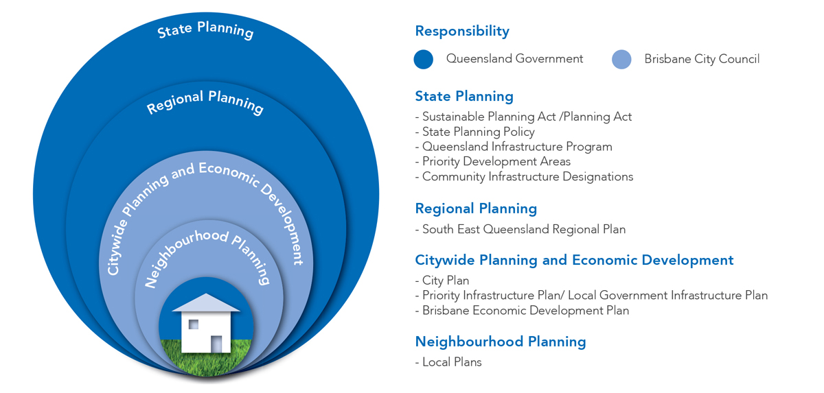 Planning For House Building >> How planning in Queensland and Brisbane fits together | Brisbane City Council