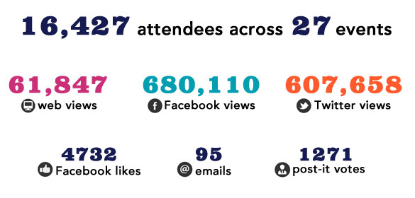 Infographic listing Ideas Fiesta responses and response types from the community:  16,427 attendees across 27 events. 61,847 web views, 680,110 Facebook views, 607,658 Twitter views, 4732 Facebook likes, 95 emails and 1271 post-it votes.