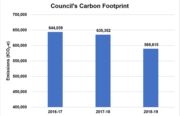 This graph displays Council's carbon footprint, in tonnes of carbon dioxide equivalent (tCO2-e), for financial year's 2016-17, 2017-18 and 2018-19. In 2016-17 Council's carbon footprint was 644,039 tCO2-e; in 2017-18 Council's carbon footprint was 635,352 tCO2-e; and in 2018-19 Council's carbon footprint was 589,615 tCO2-e.